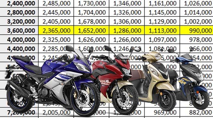 Langkah-Langkah Kredit Motor Yamaha DP 500 Ribu di Jakarta